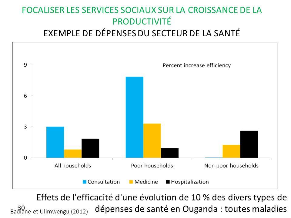 Effets de l efficacité d une évolution de 10 % des divers types de dépenses de santé en Ouganda : toutes maladies 30 FOCALISER LES SERVICES SOCIAUX SUR LA CROISSANCE DE LA PRODUCTIVITÉ EXEMPLE DE DÉPENSES DU SECTEUR DE LA SANTÉ Badiane et Ulimwengu (2012)
