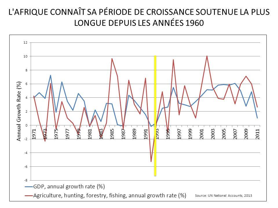 L AFRIQUE CONNAÎT SA PÉRIODE DE CROISSANCE SOUTENUE LA PLUS LONGUE DEPUIS LES ANNÉES 1960