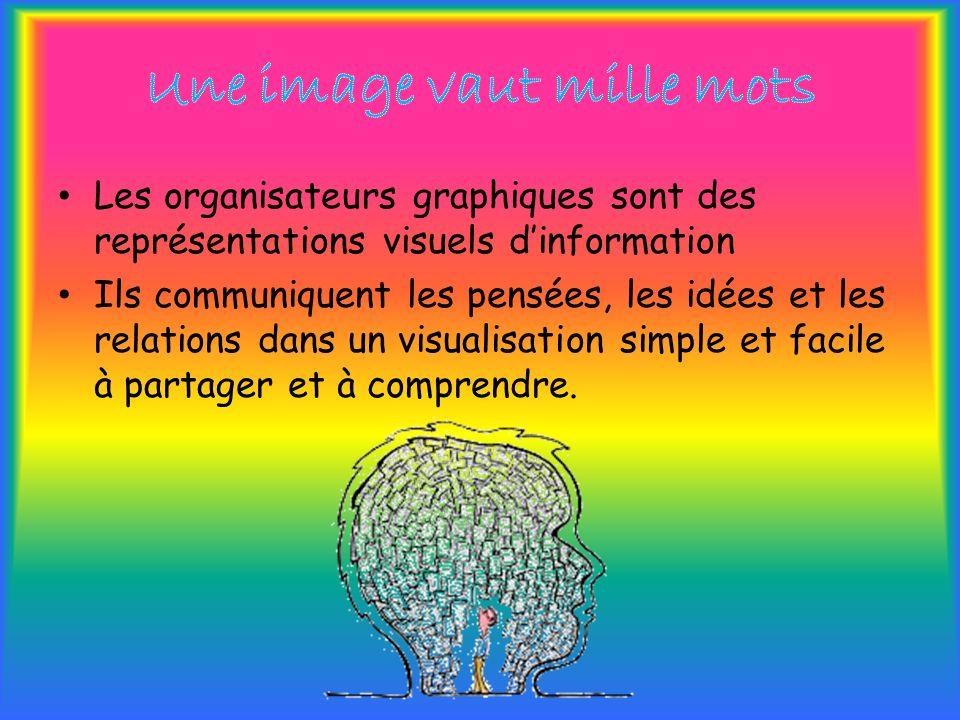 Les organisateurs graphiques sont des représentations visuels dinformation Ils communiquent les pensées, les idées et les relations dans un visualisation simple et facile à partager et à comprendre.