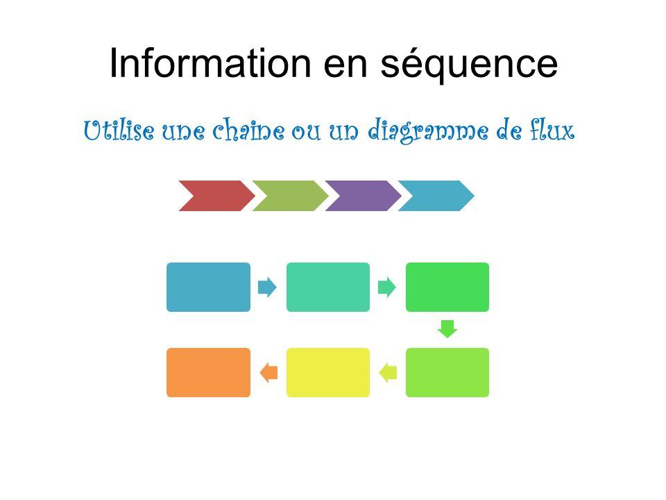 Information en séquence Utilise une chaine ou un diagramme de flux
