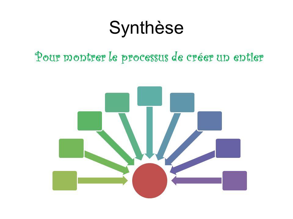 Synthèse Pour montrer le processus de créer un entier