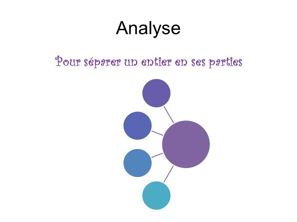 Analyse Pour séparer un entier en ses parties