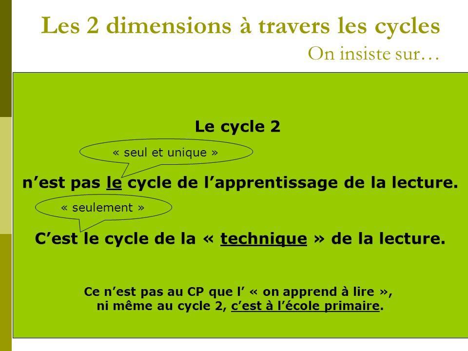 Les 2 dimensions à travers les cycles On insiste sur… Les « premiers » apprentissages Linstallation des « fondamentaux » (incontournables techniques) L « approfondissement » des compétences de lecture LA FORME LE FOND A ce niveau, on met en place l« envie de lire » et les fondations de la combinatoire On prolonge le travail de GS mais on entre officiellement dans la combinatoire On prolonge le travail de C2 en donnant la primauté à la compréhension des textes Le cycle 2 nest pas le cycle de lapprentissage de la lecture.