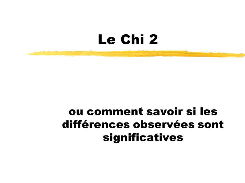 Le Chi 2 ou comment savoir si les différences observées sont significatives