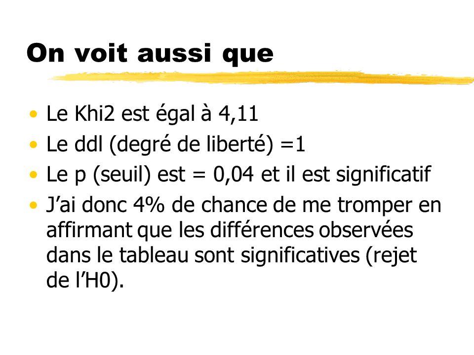 On voit aussi que Le Khi2 est égal à 4,11 Le ddl (degré de liberté) =1 Le p (seuil) est = 0,04 et il est significatif Jai donc 4% de chance de me trom