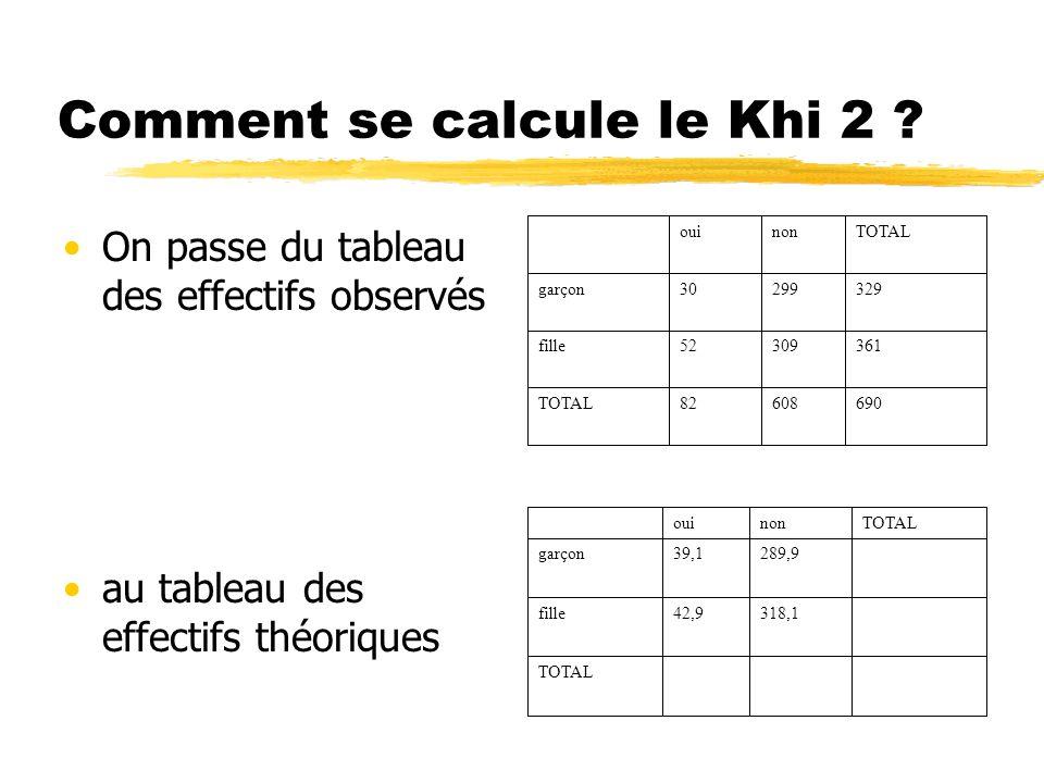 Comment se calcule le Khi 2 ? On passe du tableau des effectifs observés au tableau des effectifs théoriques 69060882TOTAL 36130952fille 32929930garço