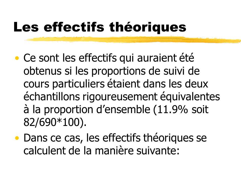 Les effectifs théoriques Ce sont les effectifs qui auraient été obtenus si les proportions de suivi de cours particuliers étaient dans les deux échantillons rigoureusement équivalentes à la proportion densemble (11.9% soit 82/690*100).