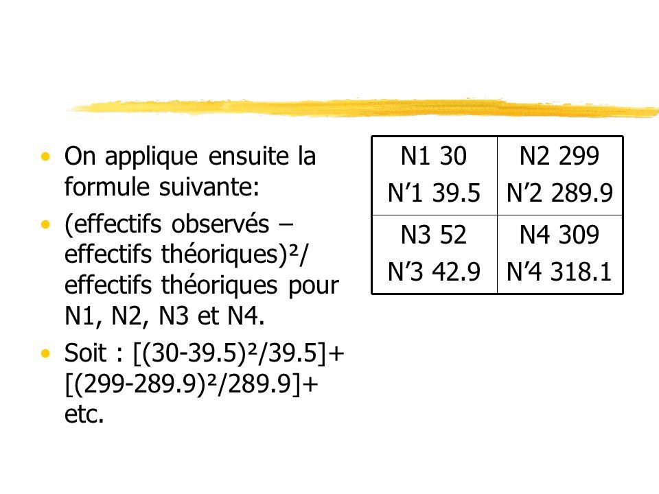 On applique ensuite la formule suivante: (effectifs observés – effectifs théoriques)²/ effectifs théoriques pour N1, N2, N3 et N4. Soit : [(30-39.5)²/