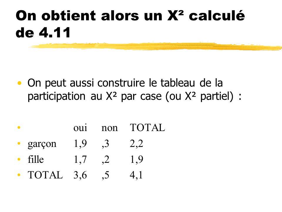 On obtient alors un X² calculé de 4.11 On peut aussi construire le tableau de la participation au X² par case (ou X² partiel) : ouinonTOTAL garçon1,9,32,2 fille1,7,21,9 TOTAL3,6,54,1