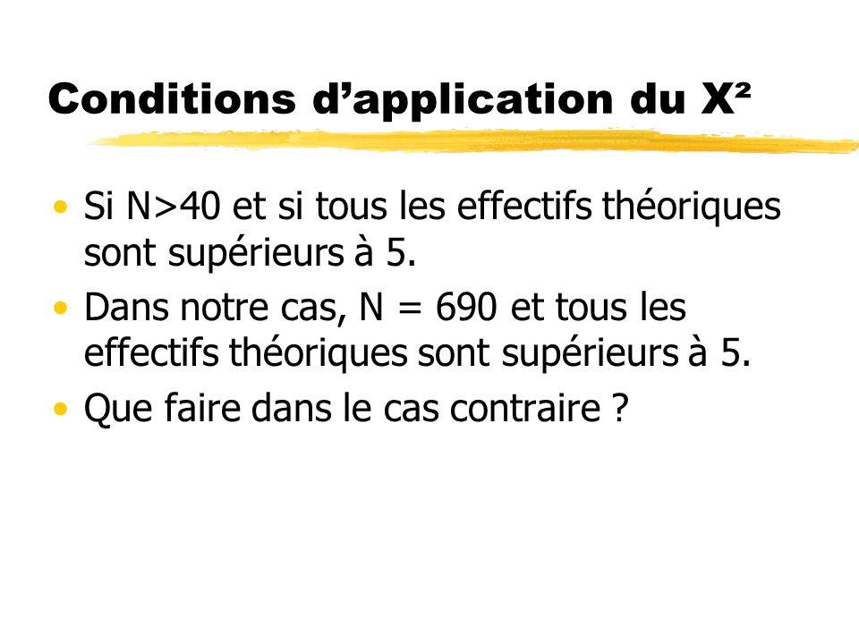 Conditions dapplication du X² Si N>40 et si tous les effectifs théoriques sont supérieurs à 5. Dans notre cas, N = 690 et tous les effectifs théorique