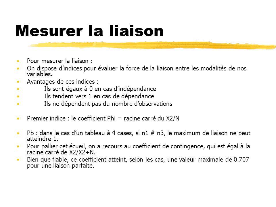Mesurer la liaison Pour mesurer la liaison : On dispose dindices pour évaluer la force de la liaison entre les modalités de nos variables.