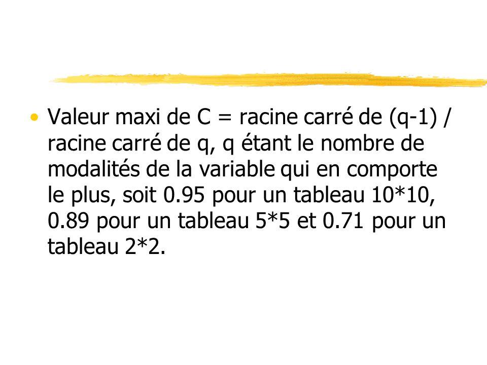 Valeur maxi de C = racine carré de (q-1) / racine carré de q, q étant le nombre de modalités de la variable qui en comporte le plus, soit 0.95 pour un tableau 10*10, 0.89 pour un tableau 5*5 et 0.71 pour un tableau 2*2.
