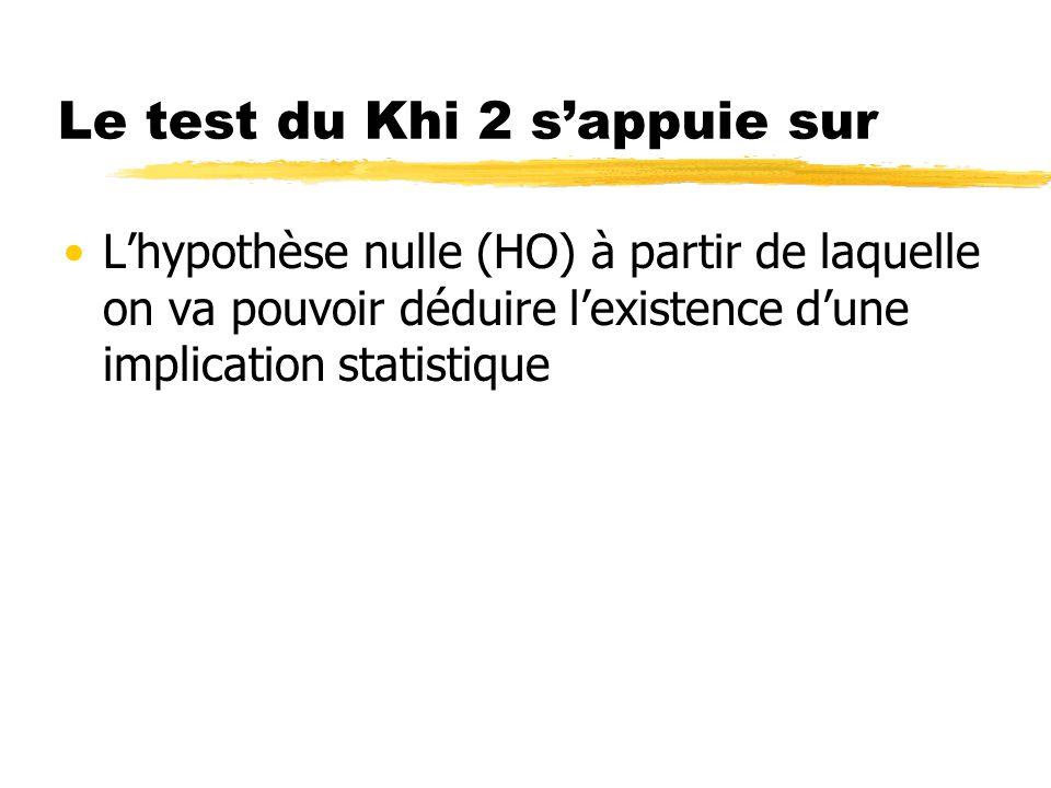Le test du Khi 2 sappuie sur Lhypothèse nulle (HO) à partir de laquelle on va pouvoir déduire lexistence dune implication statistique