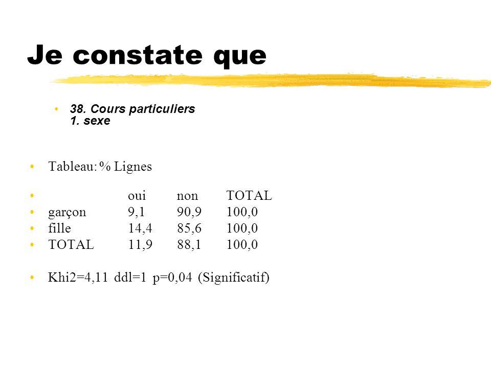 Je constate que 38. Cours particuliers 1. sexe Tableau: % Lignes ouinonTOTAL garçon9,190,9100,0 fille14,485,6100,0 TOTAL11,988,1100,0 Khi2=4,11 ddl=1