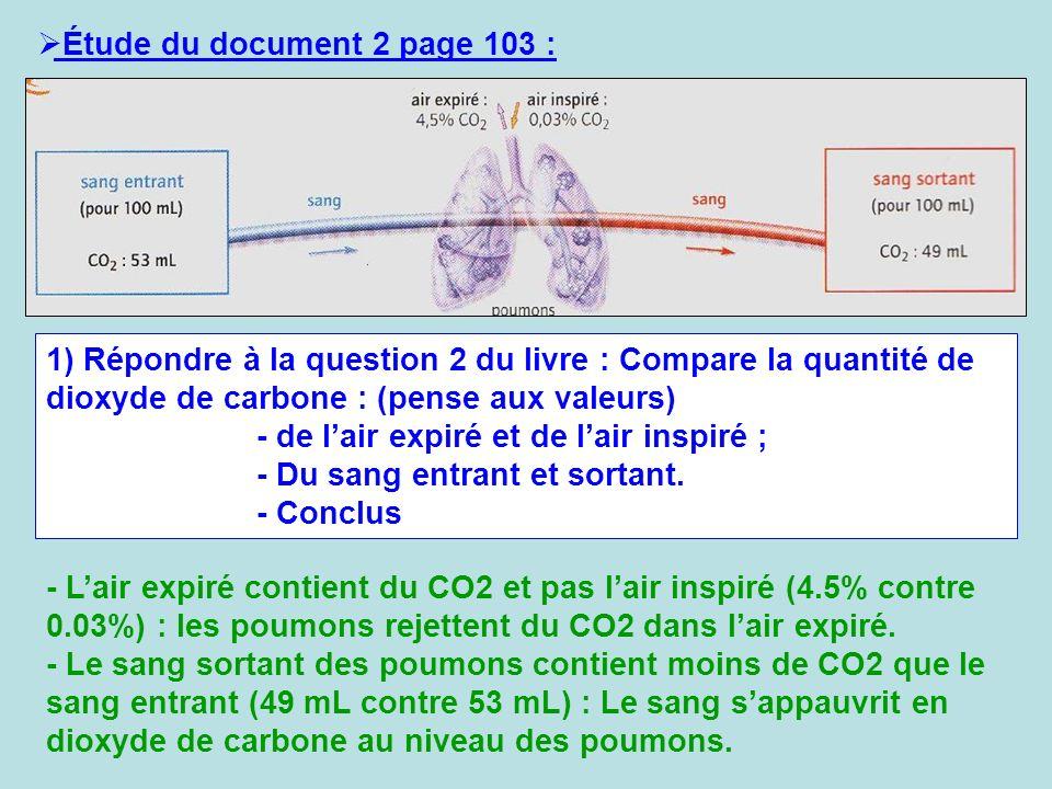 Étude du document 2 page 103 : 1) Répondre à la question 2 du livre : Compare la quantité de dioxyde de carbone : (pense aux valeurs) - de lair expiré