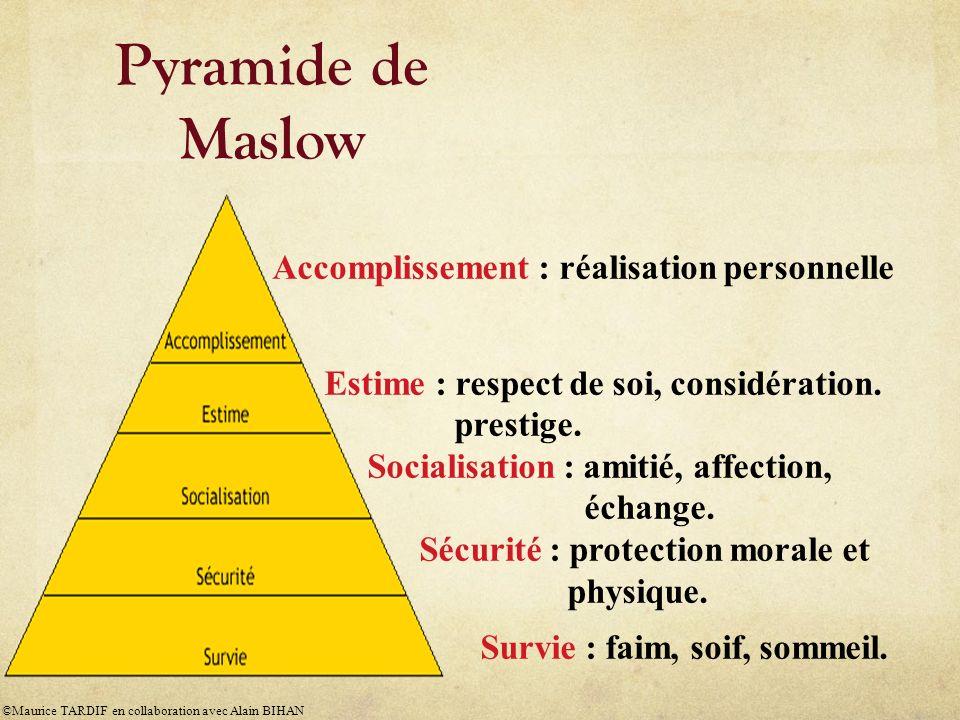 Pyramide de Maslow Accomplissement : réalisation personnelle Estime : respect de soi, considération. prestige. Socialisation : amitié, affection, écha