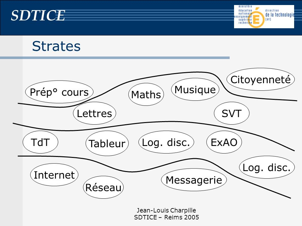 SDTICE Jean-Louis Charpille SDTICE – Reims 2005 Strates Maths LettresSVT Réseau TdT Tableur Messagerie Internet ExAO Log.