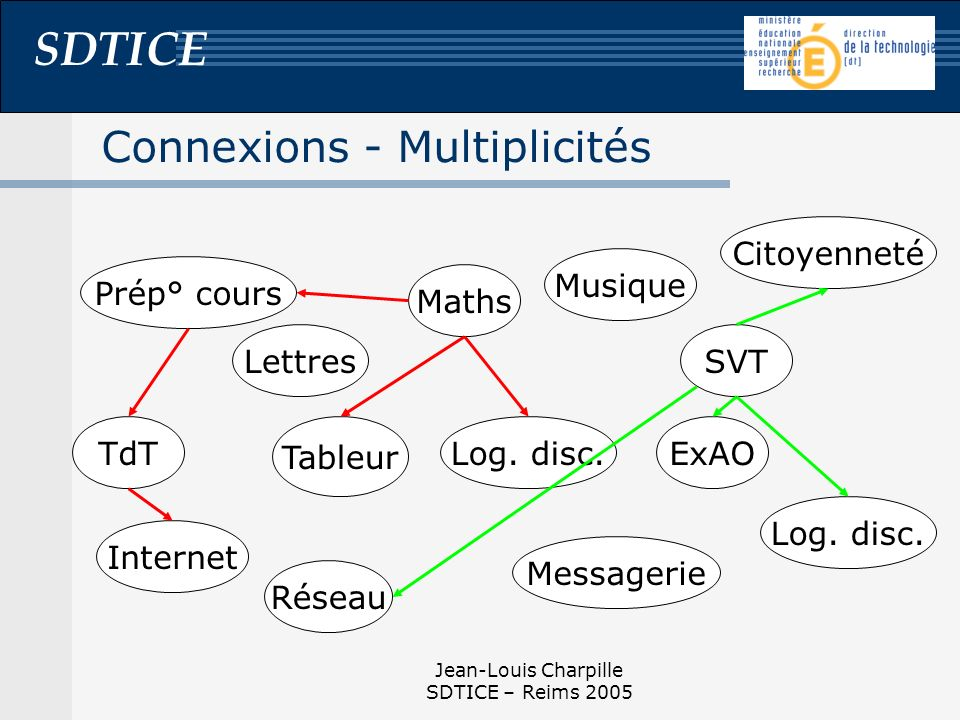 SDTICE Jean-Louis Charpille SDTICE – Reims 2005 Connexions - Multiplicités Maths LettresSVT Réseau TdT Tableur Messagerie Internet ExAO Log.