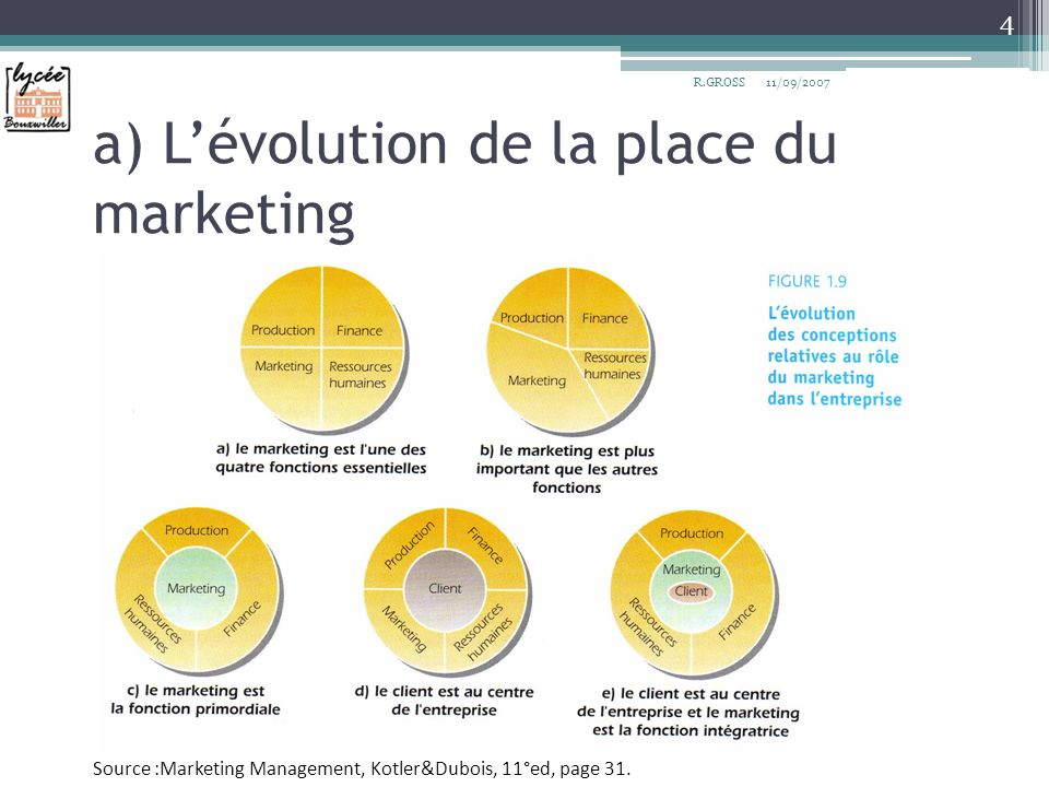 a) Lévolution de la place du marketing 4 R.GROSS11/09/2007 Source :Marketing Management, Kotler&Dubois, 11°ed, page 31.
