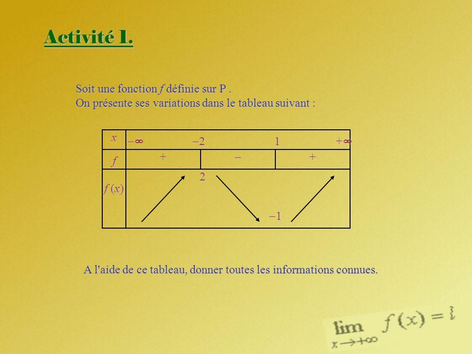 Activité 1. Soit une fonction f définie sur. On présente ses variations dans le tableau suivant : xf f (x)f (x)f (x)f (x) + 2 2 1 + 1 + A l'aide de ce