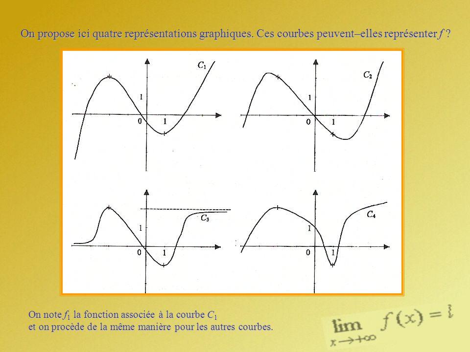 On propose ici quatre représentations graphiques. Ces courbes peuvent–elles représenter f ? On note f 1 la fonction associée à la courbe C 1 et on pro