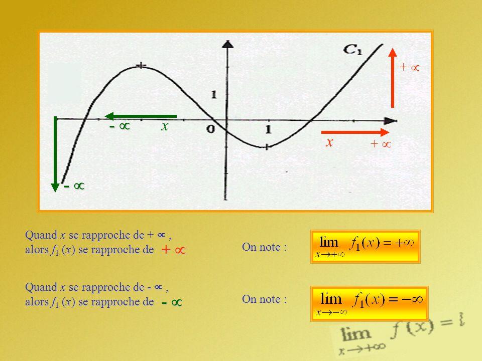 Quand x se rapproche de +, alors f 1 (x) se rapproche de Quand x se rapproche de -, alors f 1 (x) se rapproche de On note : + + + x - x - -