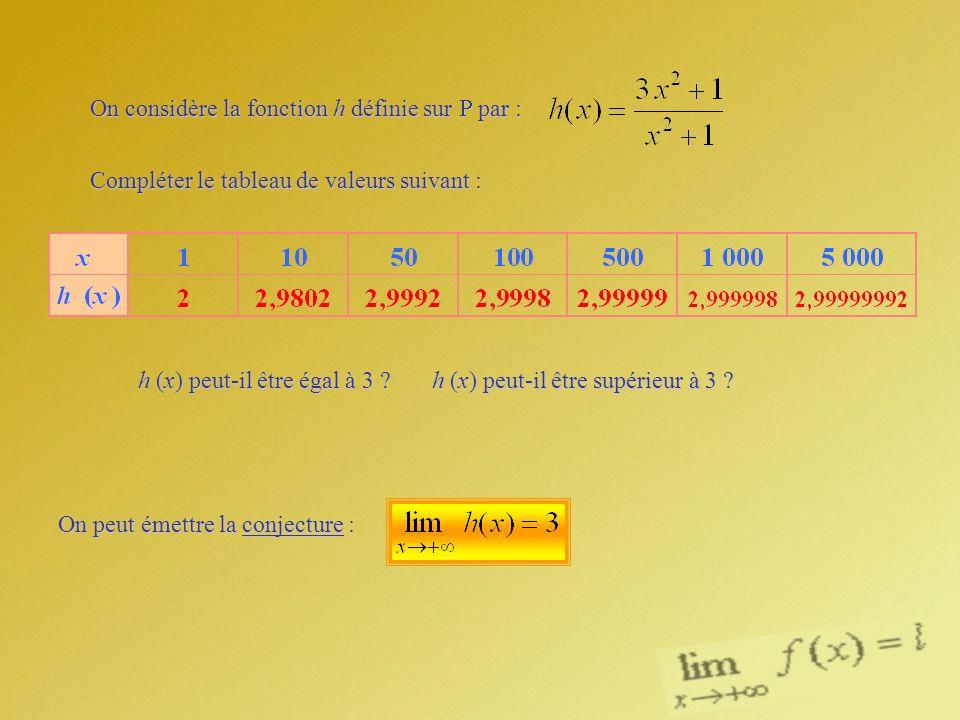 On considère la fonction h définie sur par : Compléter le tableau de valeurs suivant : h (x) peut-il être égal à 3 ? h (x) peut-il être supérieur à 3