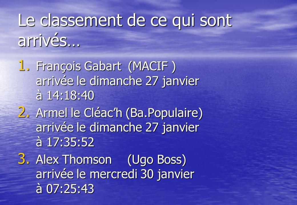 Le classement de ce qui sont arrivés… 1. François Gabart (MACIF ) arrivée le dimanche 27 janvier à 14:18:40 2. Armel le Cléach (Ba.Populaire) arrivée