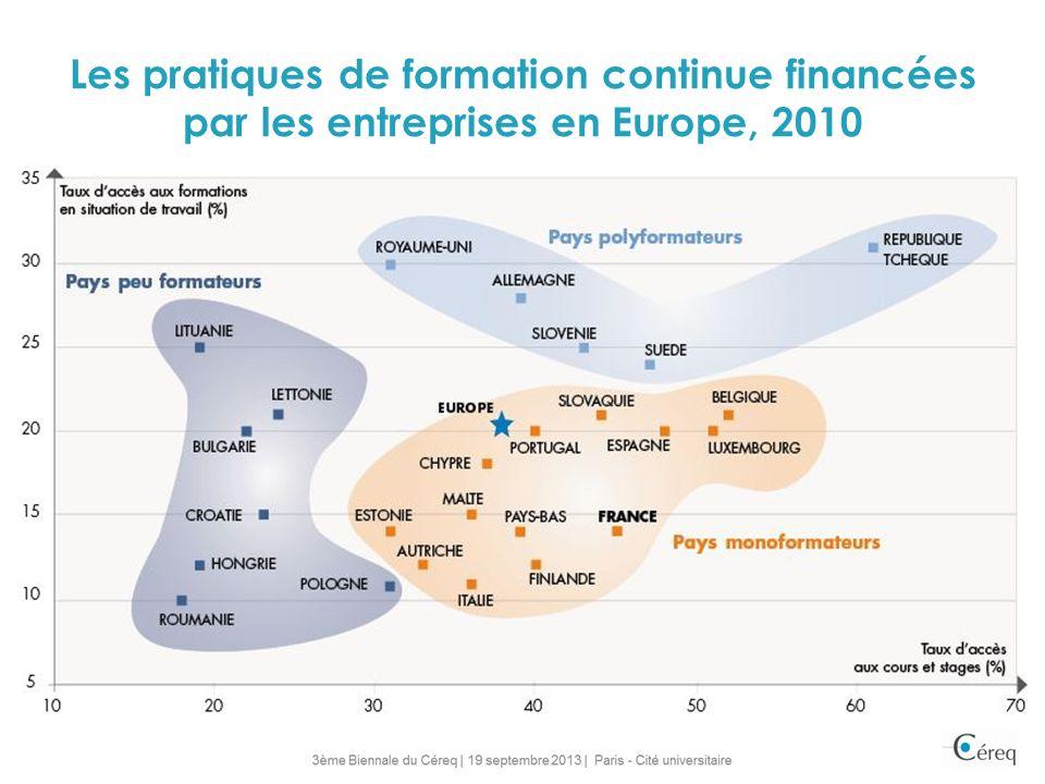Les pratiques de formation continue financées par les entreprises en Europe, 2010 3 groupes de pays : Peu formateurs: Europe de lEst Formateurs par to