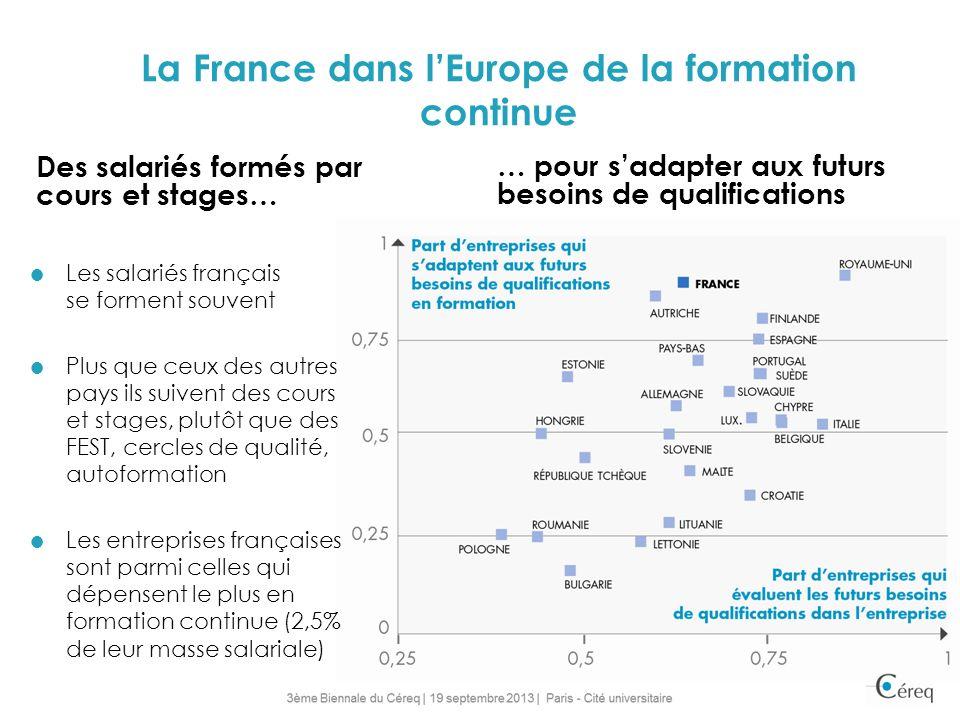 La France dans lEurope de la formation continue Des salariés formés par cours et stages… Les salariés français se forment souvent Plus que ceux des autres pays ils suivent des cours et stages, plutôt que des FEST, cercles de qualité, autoformation Les entreprises françaises sont parmi celles qui dépensent le plus en formation continue (2,5% de leur masse salariale) … pour sadapter aux futurs besoins de qualifications