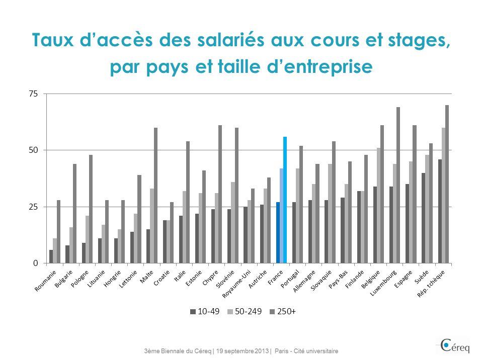 Taux daccès des salariés aux cours et stages, par pays et taille dentreprise