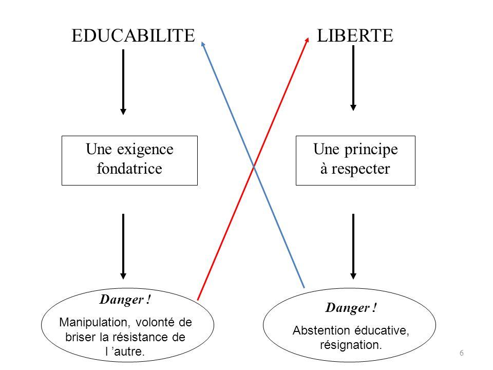 6 EDUCABILITELIBERTE Une exigence fondatrice Une principe à respecter Danger .