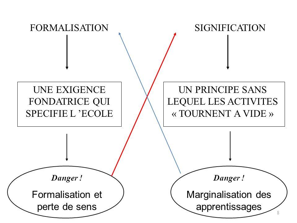 8 FORMALISATIONSIGNIFICATION UNE EXIGENCE FONDATRICE QUI SPECIFIE L ECOLE UN PRINCIPE SANS LEQUEL LES ACTIVITES « TOURNENT A VIDE » Danger .