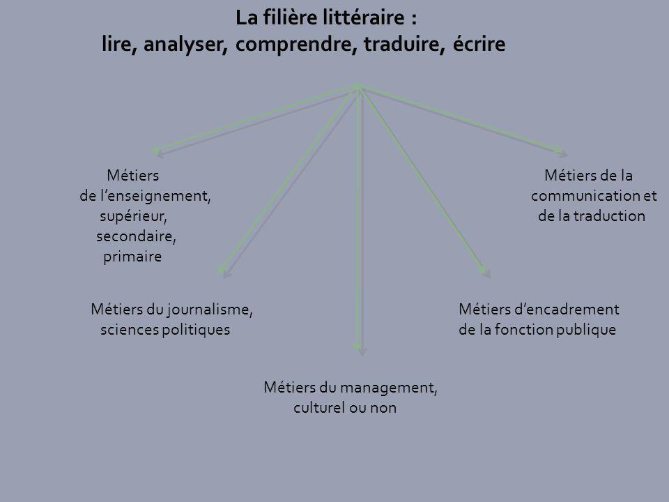 La filière littéraire : lire, analyser, comprendre, traduire, écrire Métiers de lenseignement, supérieur, secondaire, primaire Métiers du journalisme,