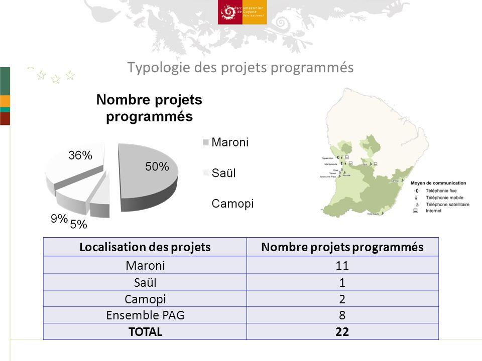 Localisation des projetsNombre projets programmés Maroni11 Saül1 Camopi2 Ensemble PAG8 TOTAL22 Typologie des projets programmés