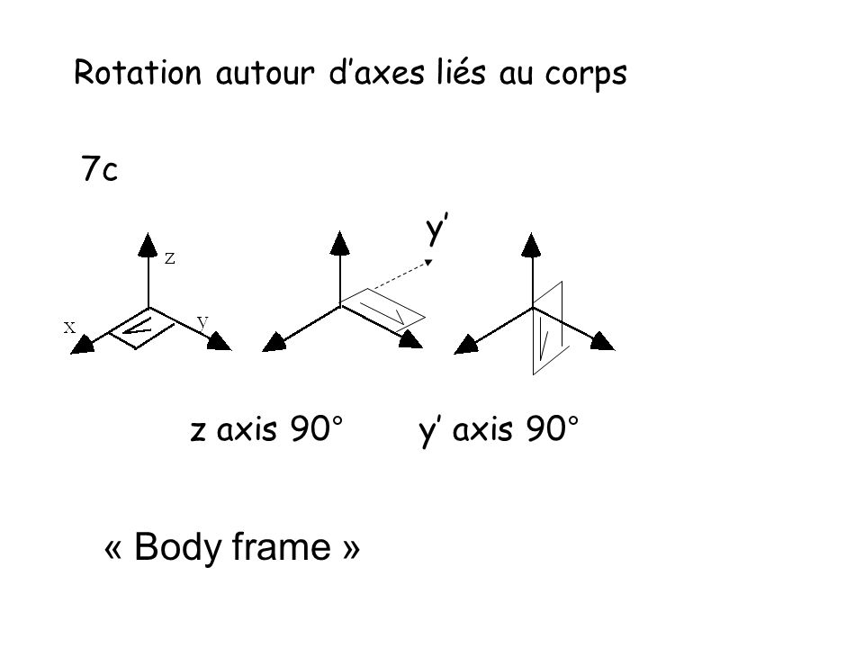 Rotation autour daxes liés au corps 7c z axis 90°y axis 90° y « Body frame »