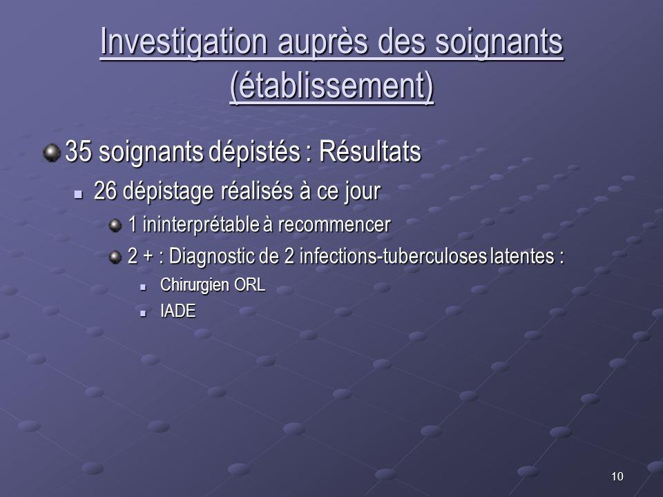 10 Investigation auprès des soignants (établissement) 35 soignants dépistés : Résultats 26 dépistage réalisés à ce jour 26 dépistage réalisés à ce jou