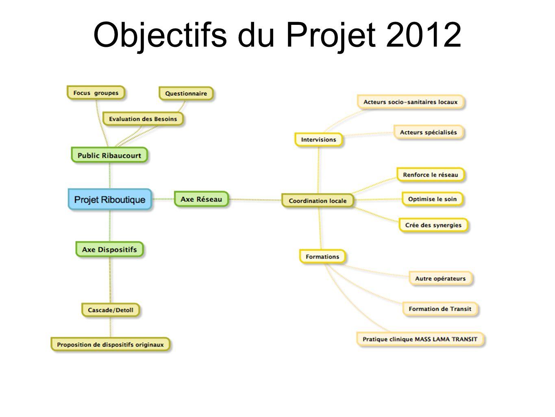 Objectifs du Projet 2012