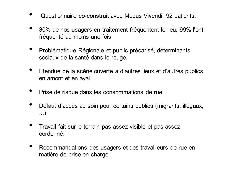 Questionnaire co-construit avec Modus Vivendi.92 patients.