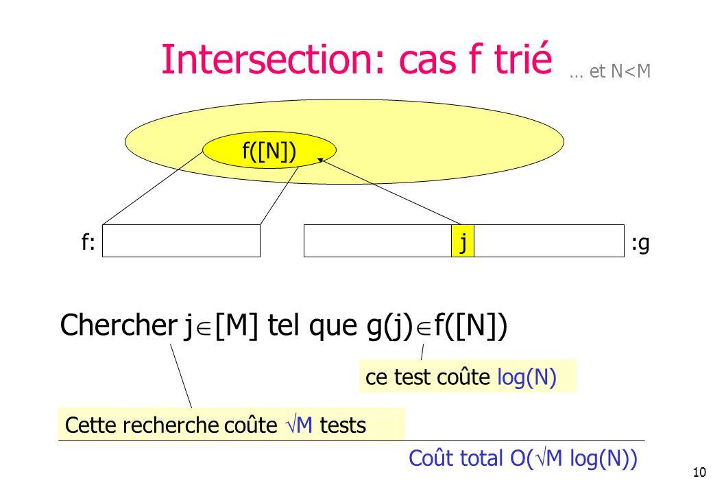 10 Intersection: cas f trié Chercher j [M] tel que g(j) f([N]) ce test coûte log(N) Cette recherche coûte M tests Coût total O( M log(N)) j f([N]) f::