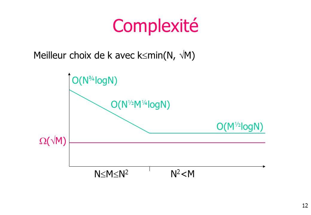 12 Complexité Meilleur choix de k avec k min(N, M) N M N 2 N 2 <M ( M) O(N ½ M ¼ logN) O(N ¾ logN) O(M ½ logN)