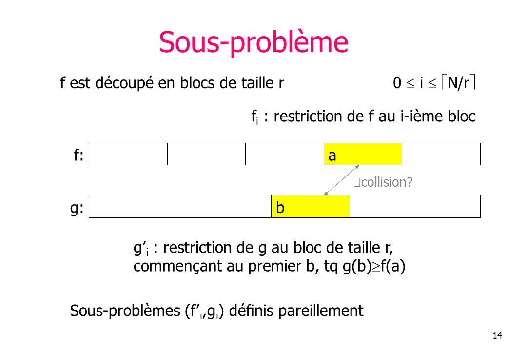 14 Sous-problème f: f est découpé en blocs de taille r a f i : restriction de f au i-ième bloc g:b g i : restriction de g au bloc de taille r, commençant au premier b, tq g(b) f(a) collision.