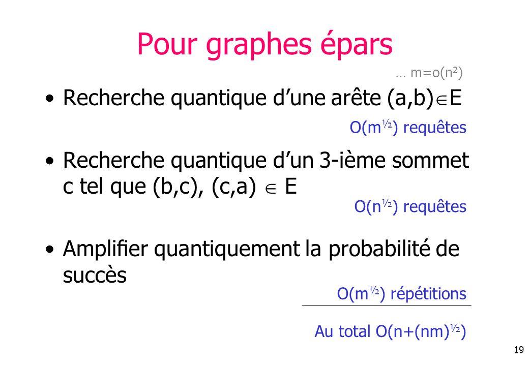 19 Pour graphes épars Recherche quantique dune arête (a,b) E Recherche quantique dun 3-ième sommet c tel que (b,c), (c,a) E Amplier quantiquement la probabilité de succès … m=o(n 2 ) O(m ½ ) requêtes O(n ½ ) requêtes O(m ½ ) répétitions Au total O(n+(nm) ½ )
