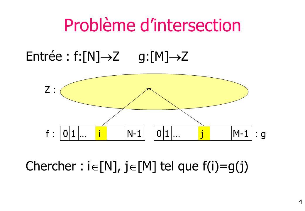 4 0 1 … i N-1 Problème dintersection Entrée : f:[N] Zg:[M] Z Chercher : i [N], j [M] tel que f(i)=g(j) f : Z : 0 1 … j M-1 : g