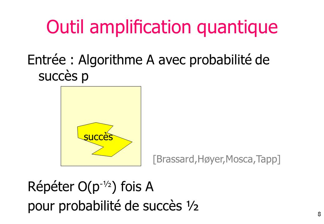 8 Outil amplication quantique Entrée : Algorithme A avec probabilité de succès p Répéter O(p -½ ) fois A pour probabilité de succès ½ succès [Brassard,Høyer,Mosca,Tapp]