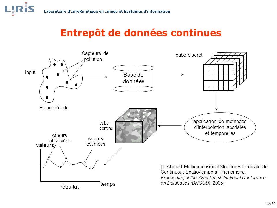 Laboratoire d InfoRmatique en Image et Systèmes d information 12/20 Entrepôt de données continues [T.