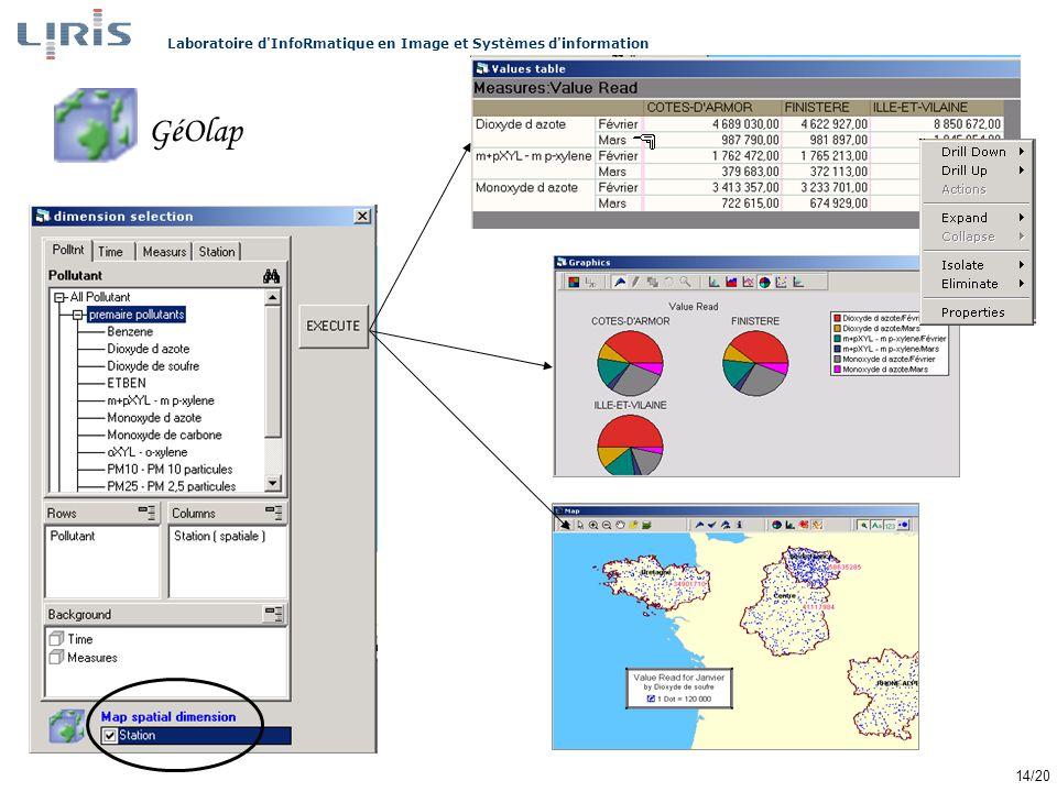 Laboratoire d InfoRmatique en Image et Systèmes d information 14/20 GéOlap