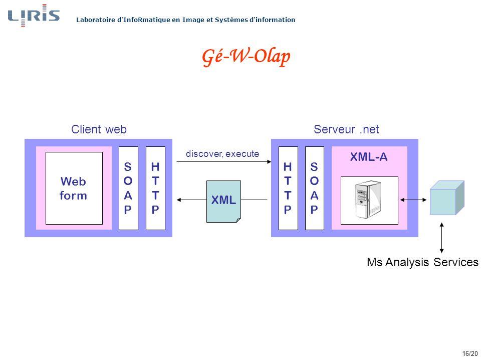 Laboratoire d InfoRmatique en Image et Systèmes d information 16/20 Gé-W-Olap Web form SOAPSOAP HTTPHTTP XML-A SOAPSOAP HTTPHTTP discover, execute XML Serveur.netClient web Ms Analysis Services