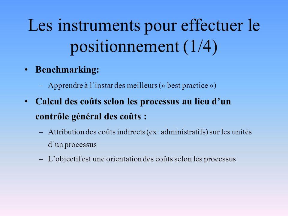 Les instruments pour effectuer le positionnement (1/4) Benchmarking: –Apprendre à linstar des meilleurs (« best practice ») Calcul des coûts selon les