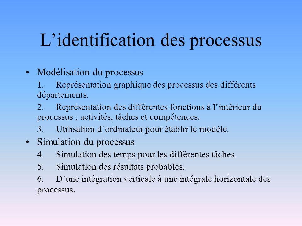 Lidentification des processus Modélisation du processus 1.Représentation graphique des processus des différents départements. 2.Représentation des dif